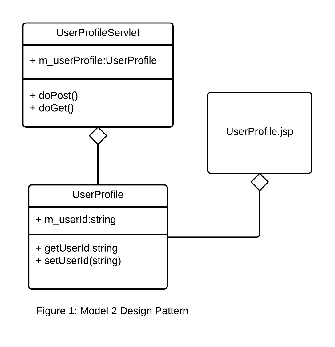 Using Containers To Build A Microservices Architecture How Create Diagrams For Amazon Web Services Involved Putting Application Code Into Java Servlets Data Classes Called Beans And View Logic Server Pages As Shown In Figure 1