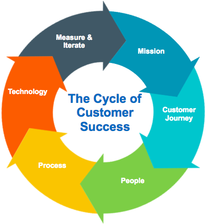 The Cycle Of Customer Success A Blueprint For Customer Success Teams