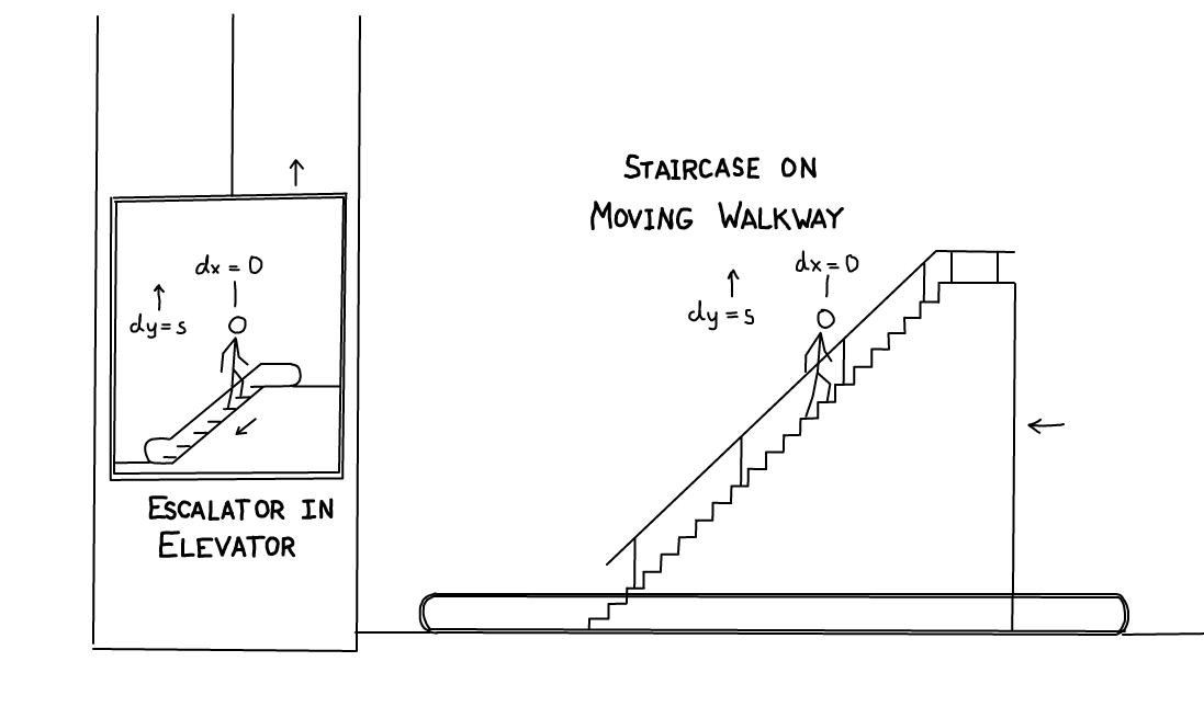 An Escalator In An Elevator Is The Same As A Staircase On A Moving Walkway