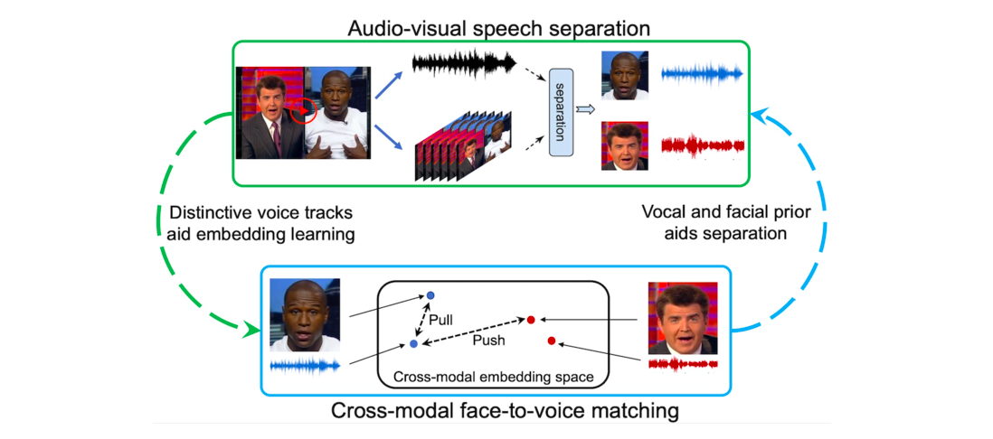 VisualVoice Uses Facial Appearance to Boost SOTA in Speech Separation