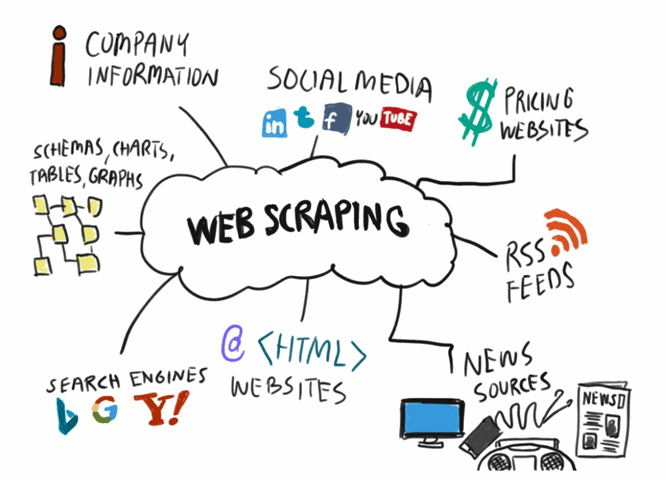 Web scraping resources - Source: octaparse