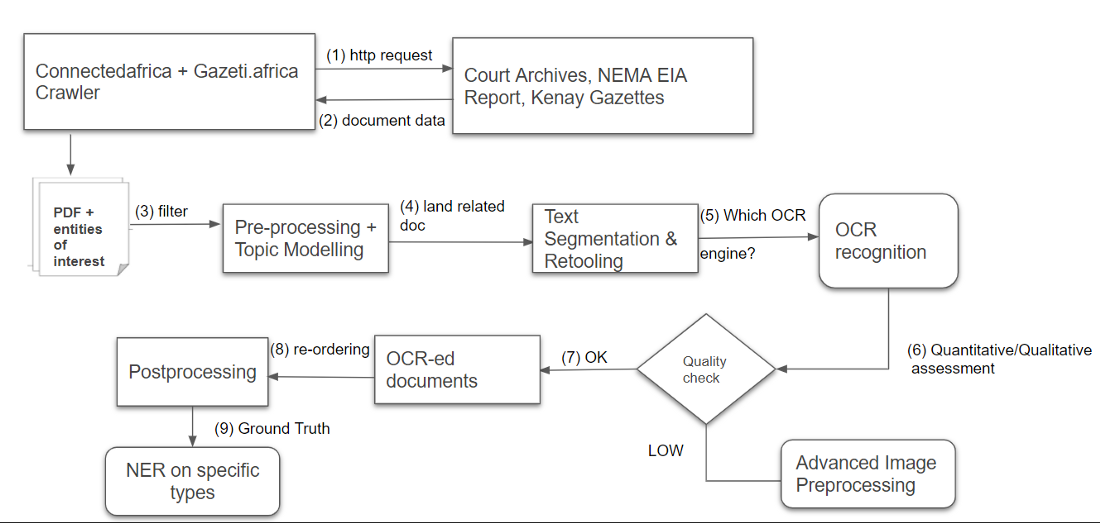 Scalable OCR data pipeline - Source: Omdena