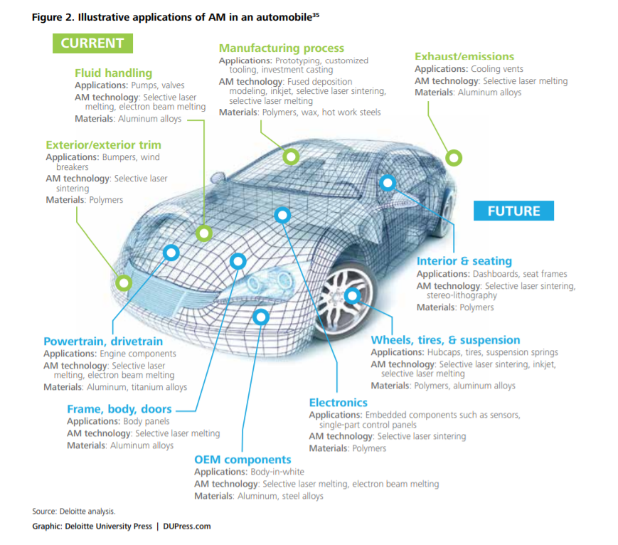 Potential for AM in Automobile Space