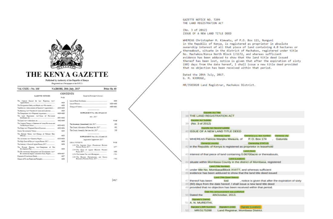 Gazette named-entity layer annotation example based on customtagsets
