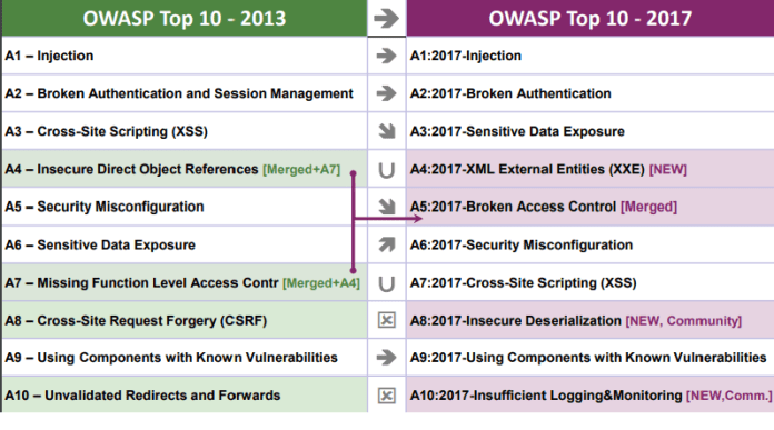 OWASP TOP 10–2017 Released After Four years — Critical Web