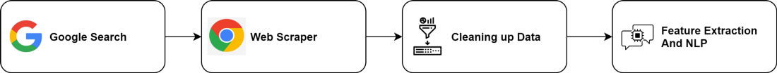 Google search workflow in NLP