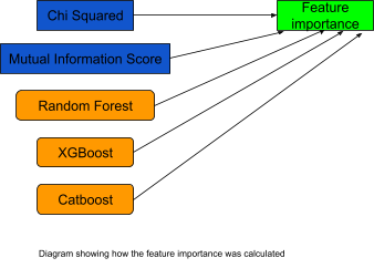 Diagram to show how feature importance was calculated - Source: Omdena