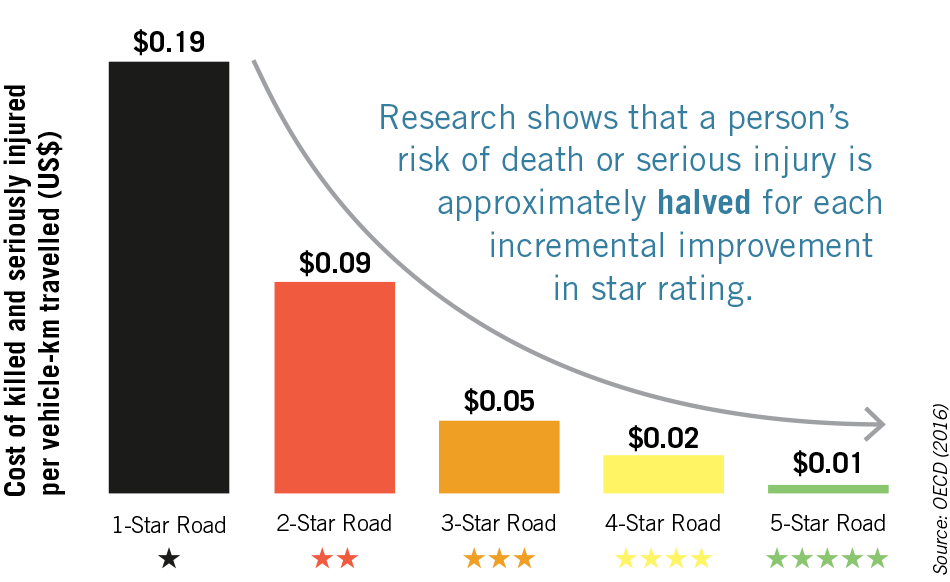 Star rating of roads graph - Source: OECD