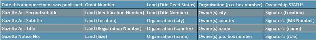 List of entities of interest on Land related Gazettes (tagset)