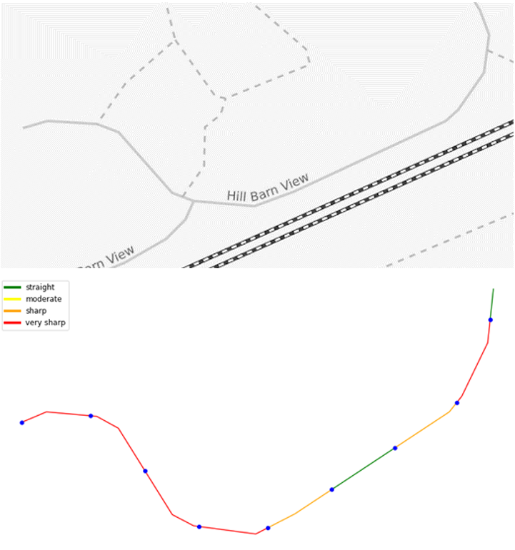 Road curvature estimation. Above is a map showing the original road and below is the estimation of its curvature for each 100m section. Source:Omdena