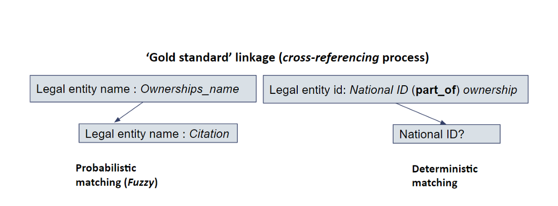 Cross-referencing across datasets. Additional discriminative features like location or personal details when available to reduce the uncertainty