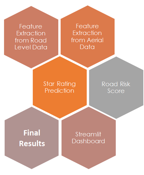 Overall road safety project workflow byOmdena
