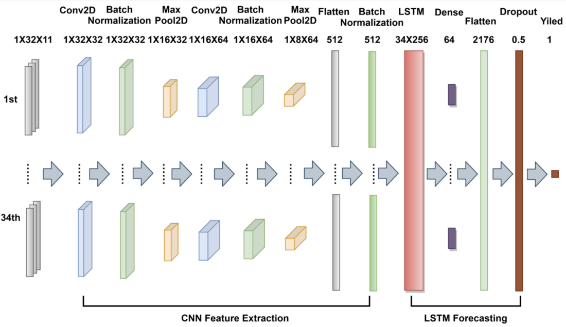 Architecture of the CNN-LSTM model used in modeling crop yield model