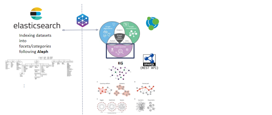 Graph-powered Search under Aleph. Integrating POC into the current architecture