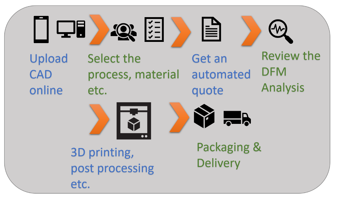 Simplified digital process for 3D printing manufacturers