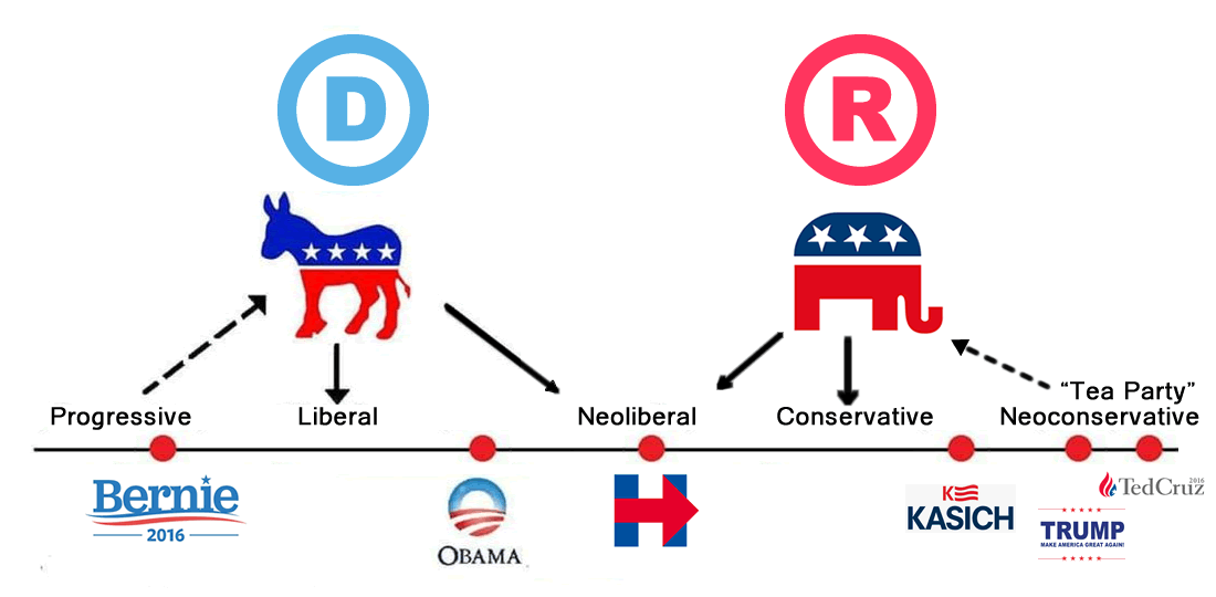 「american political parties」の画像検索結果