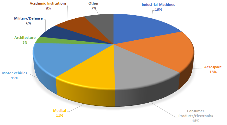 Industrial applications of 3D printing