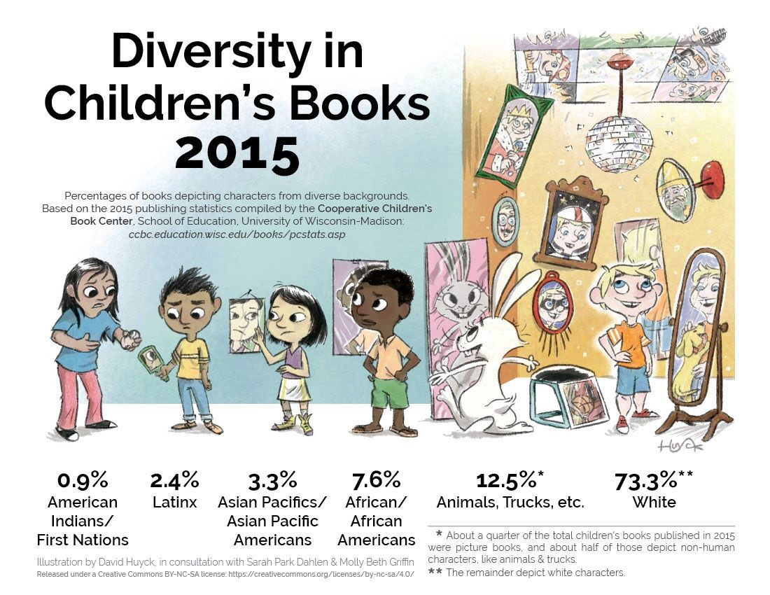 How Publishing Is Failing LGBT Kids of Color – Ryan Douglass – Medium