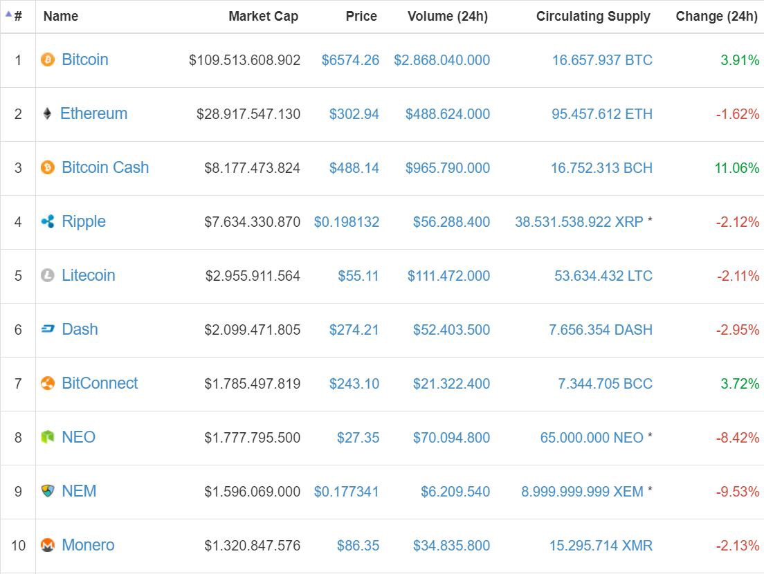 Latest News Bitcoin Cash Leading Gains Overtook Ripple Position 3