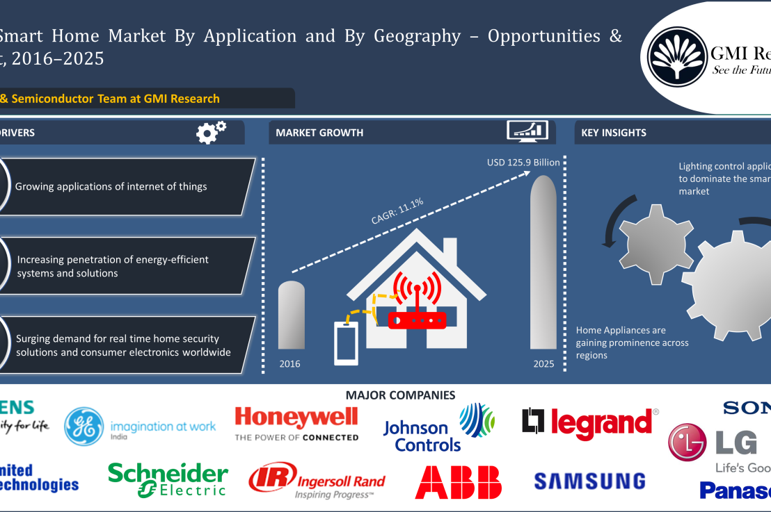 Global Smart Home Market (2016–2025)-GMI Research – GMI Research ...