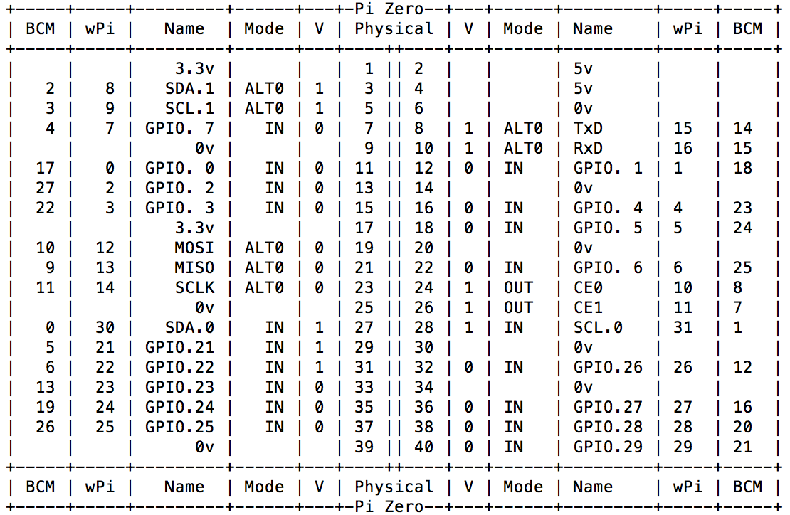 Meeo And Raspberry Pi Medium Wiringpi Gpio Functions Rpis Pins Have Many Names