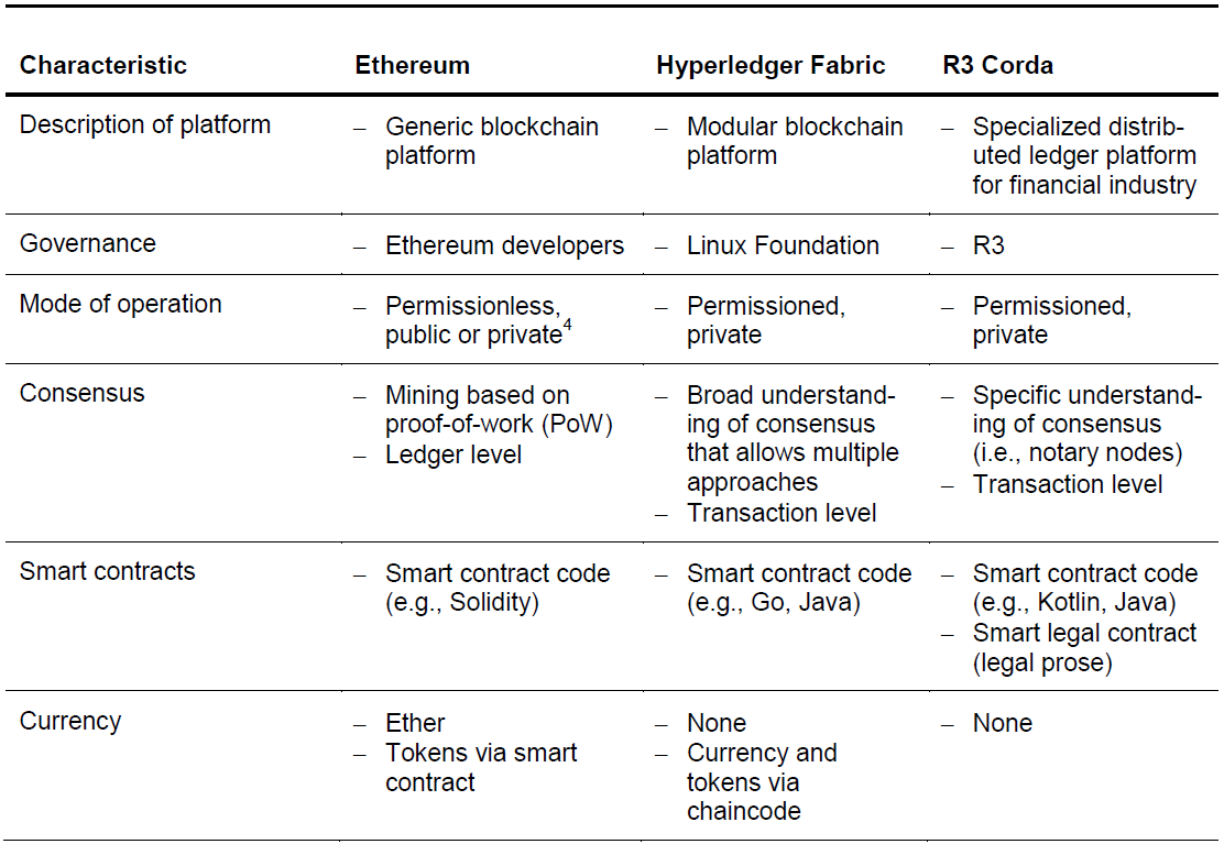 Comparison Of Ethereum Hyperledger Fabric And Corda