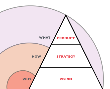 Product Strategy | A 3x3x3 Perspective For Getting Your Vision Strategy And Product