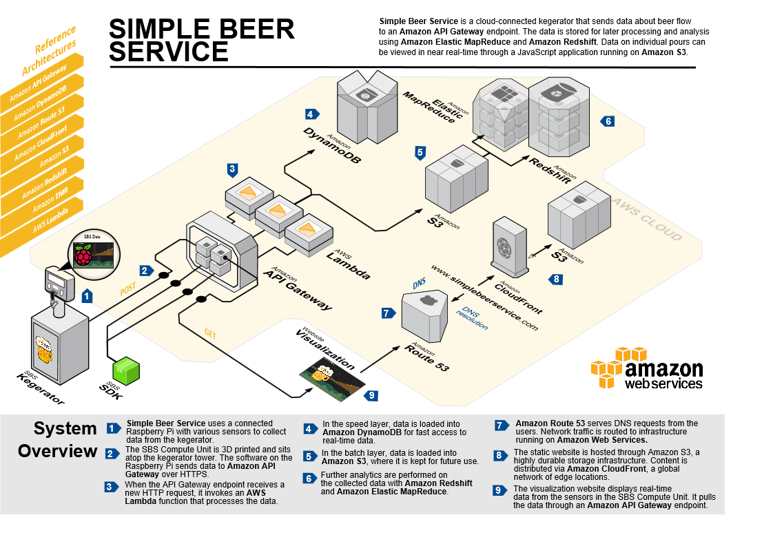 Internet of beer introducing simple beer service aws startup the simple beer service internet of things reference architecture publicscrutiny Choice Image