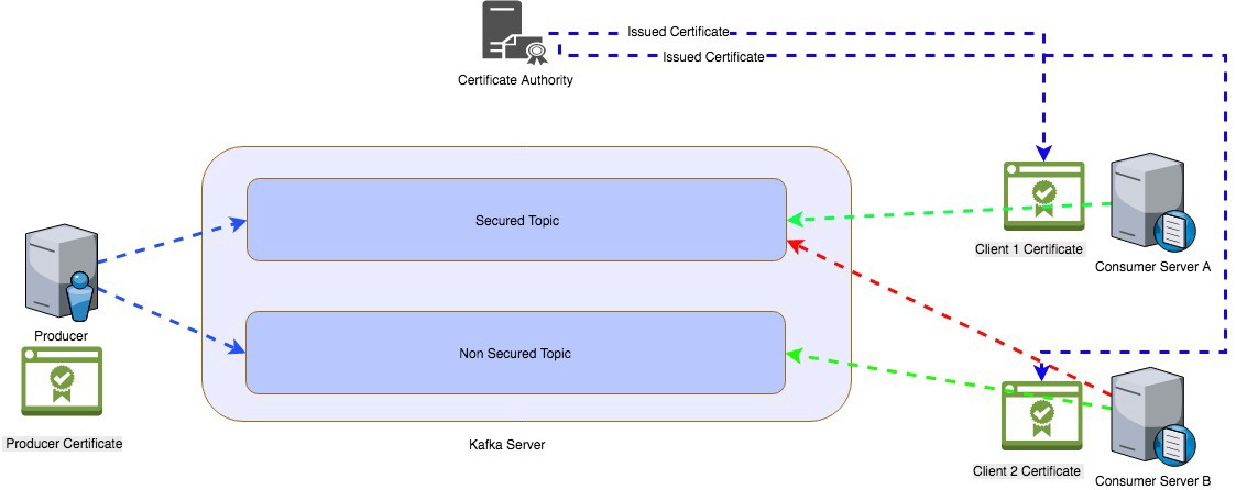 Kafka Multi Tenancy Architecture Ssl Client Authentication
