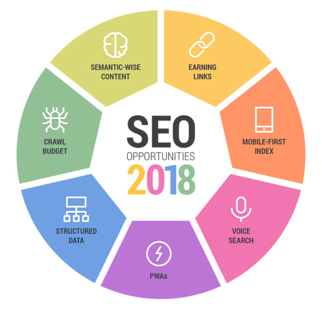 "Image result for What Most Search Engine Optimization ""Experts"" Won't Tell You"