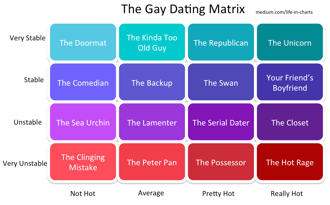 Gay dating matrix