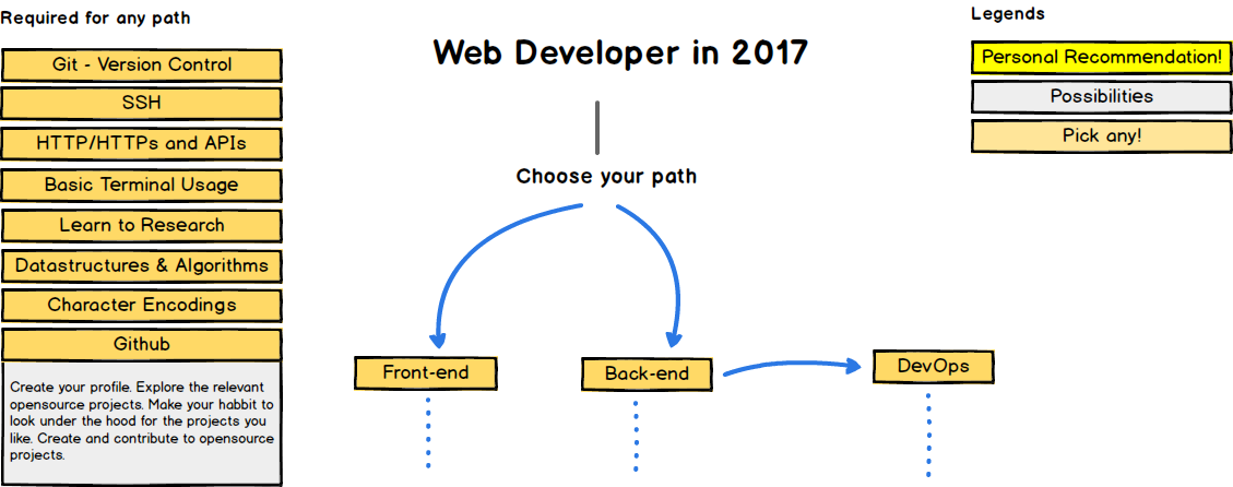 A roadmap to becoming a web developer in 2017 freeCodeCamp