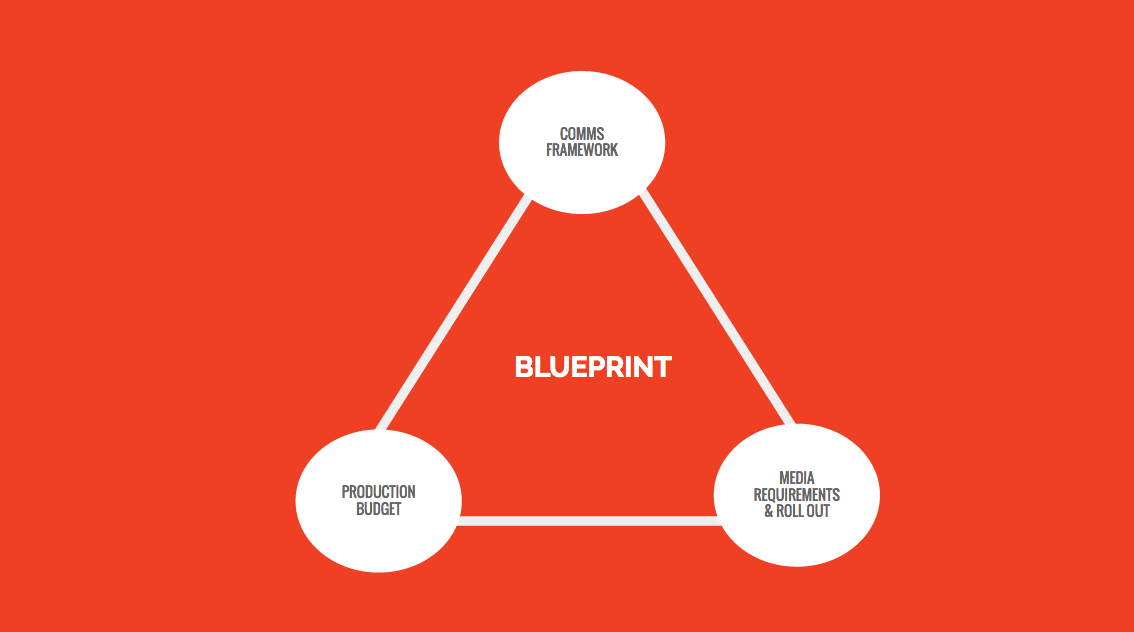 Blueprints the secret to selling more integrated work a blueprint helps break down the production budget amongst the assets we need to create malvernweather Images