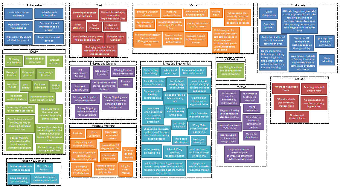 the affinity diagram for ux purposes learning ux medium