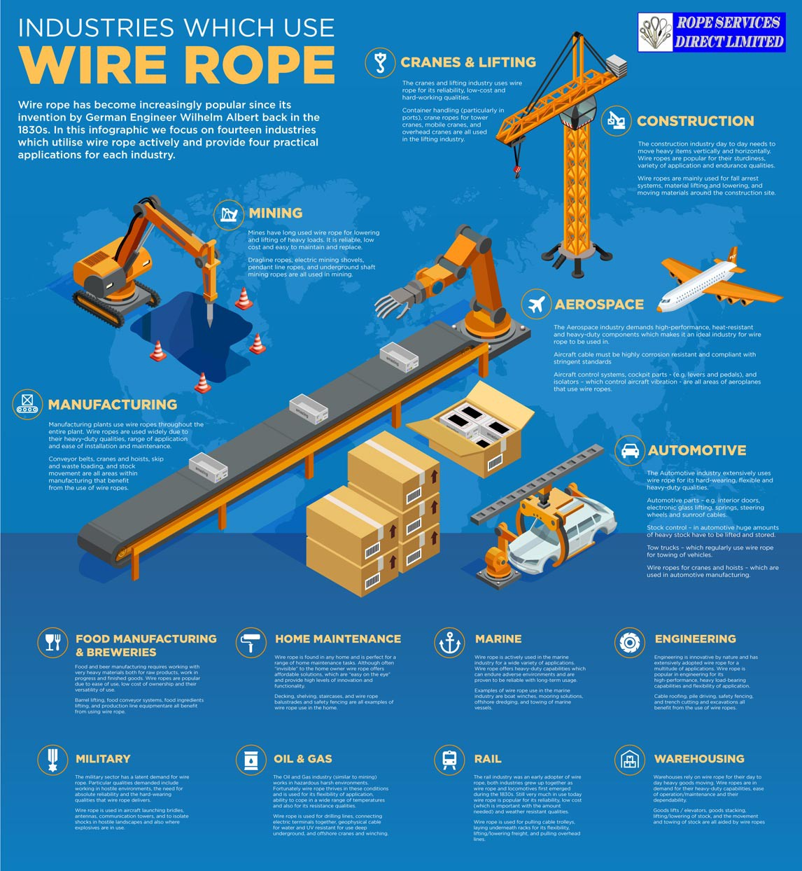 Why is Wire Rope Used by So Many Different Industries?