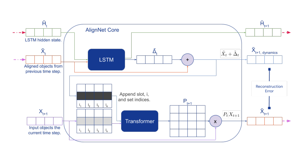 DeepMind's AlignNet Learns Stable Object Representations Across Time