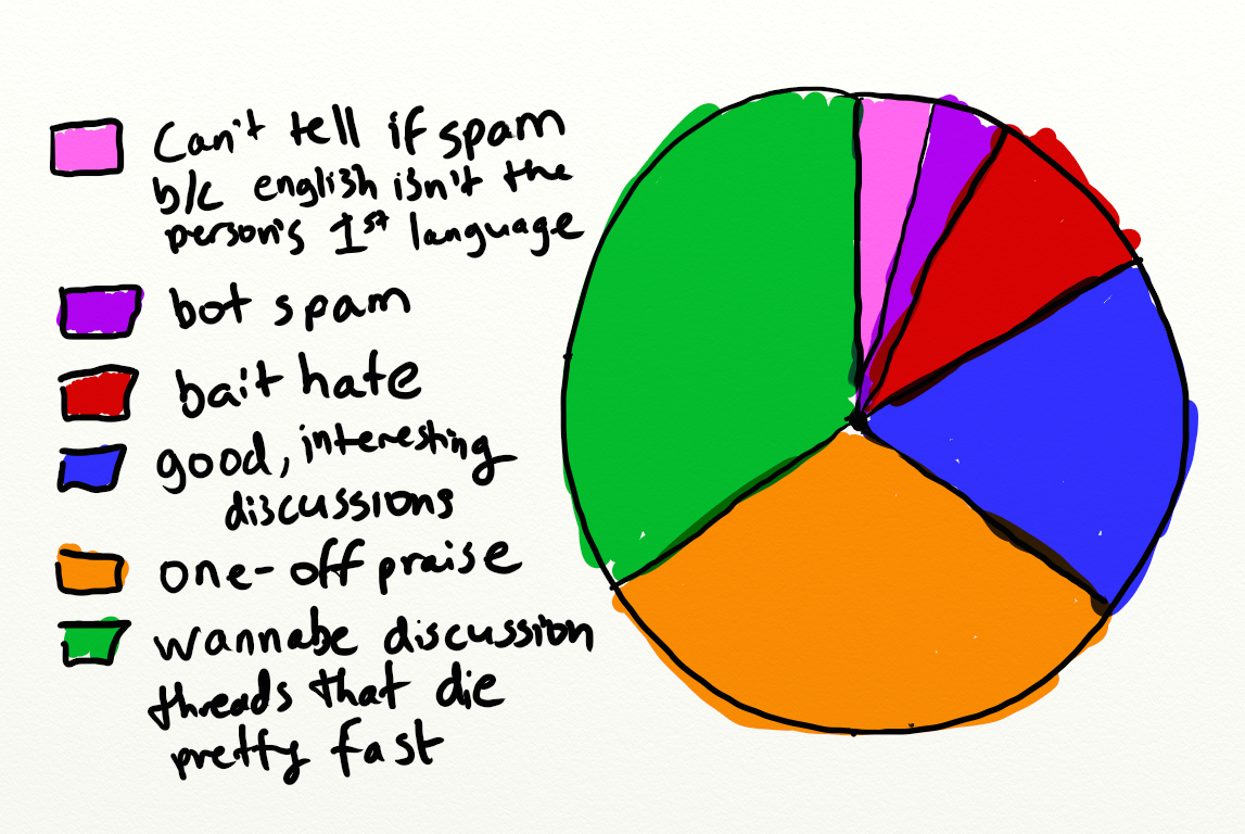 Why commenting on the internet sucks and what you can do about it heres a very scientific pie chart of the usual types of comments i encounter geenschuldenfo Gallery