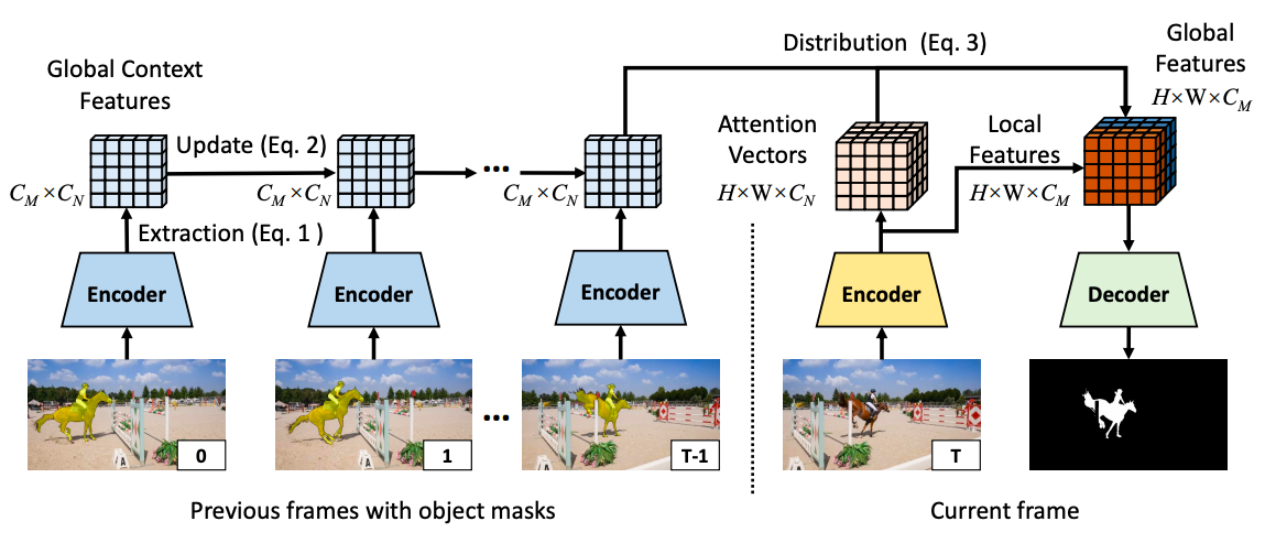 Fast Video Object Segmentation using the Global Context Module