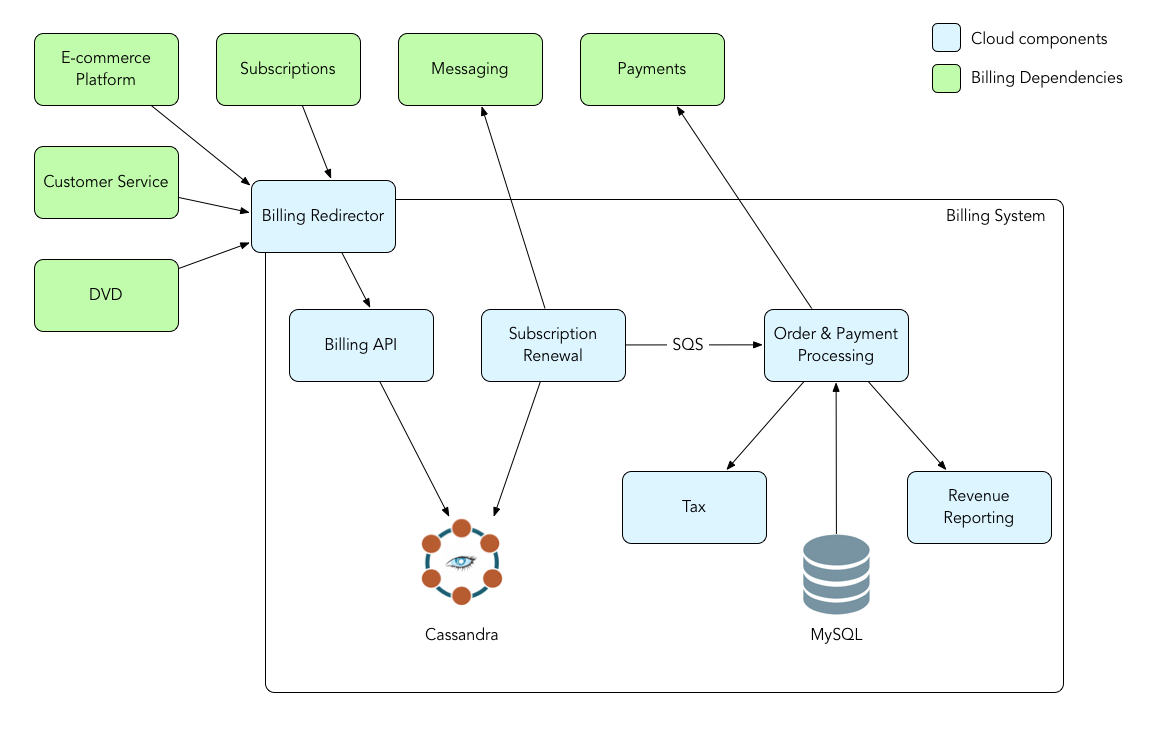 Netflix Billing Migration To Aws Techblog Medium Process Flow Diagram General Ledger Our Payment Processing Integration Needed Acid Transaction Hence All Relevant Data Was Migrated Mysql Following Is A Representation Of Post