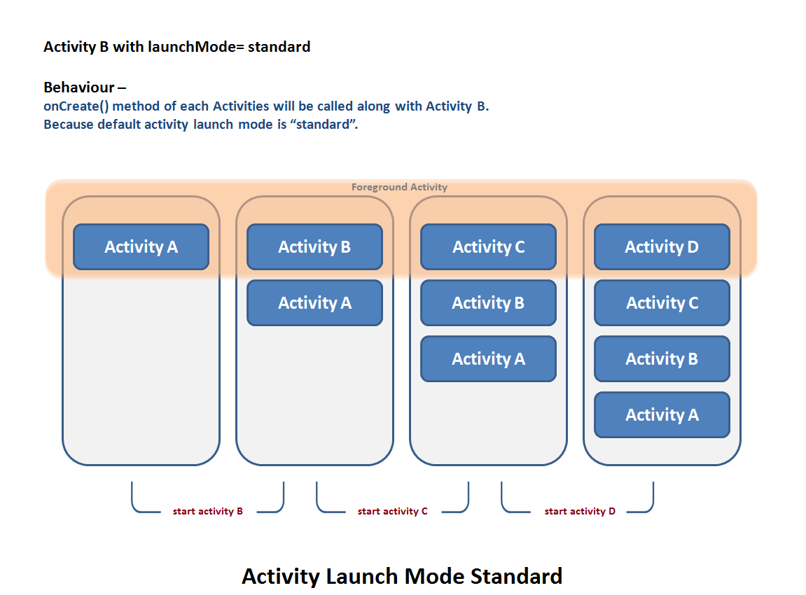 Understand activity launch mode with examples ankit sinhal medium below diagram explain that if activity b already has one instance then to start the activity b again will create new instance of it on the same task ccuart Choice Image