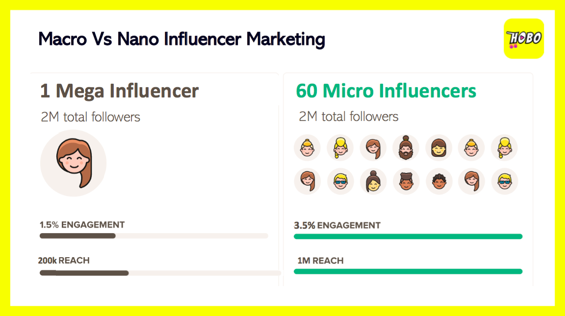 Nano And Micro-Influencers In The Spotlight