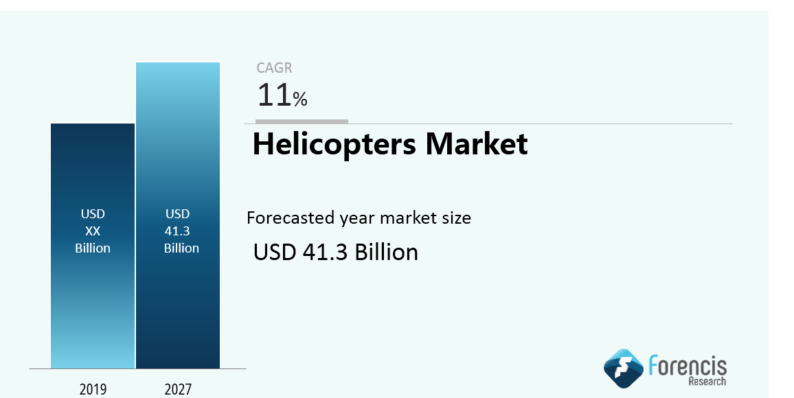 Trending News: Helicopters Market?—?Global Industry Analysis and Forec