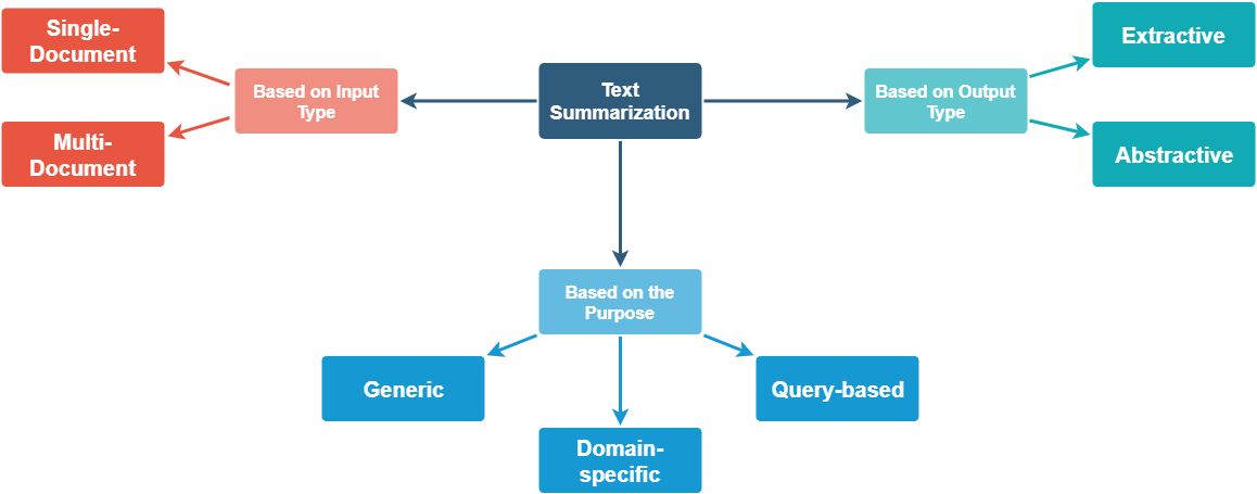 Unsupervised text summarization using sentence embeddings ccuart Image collections