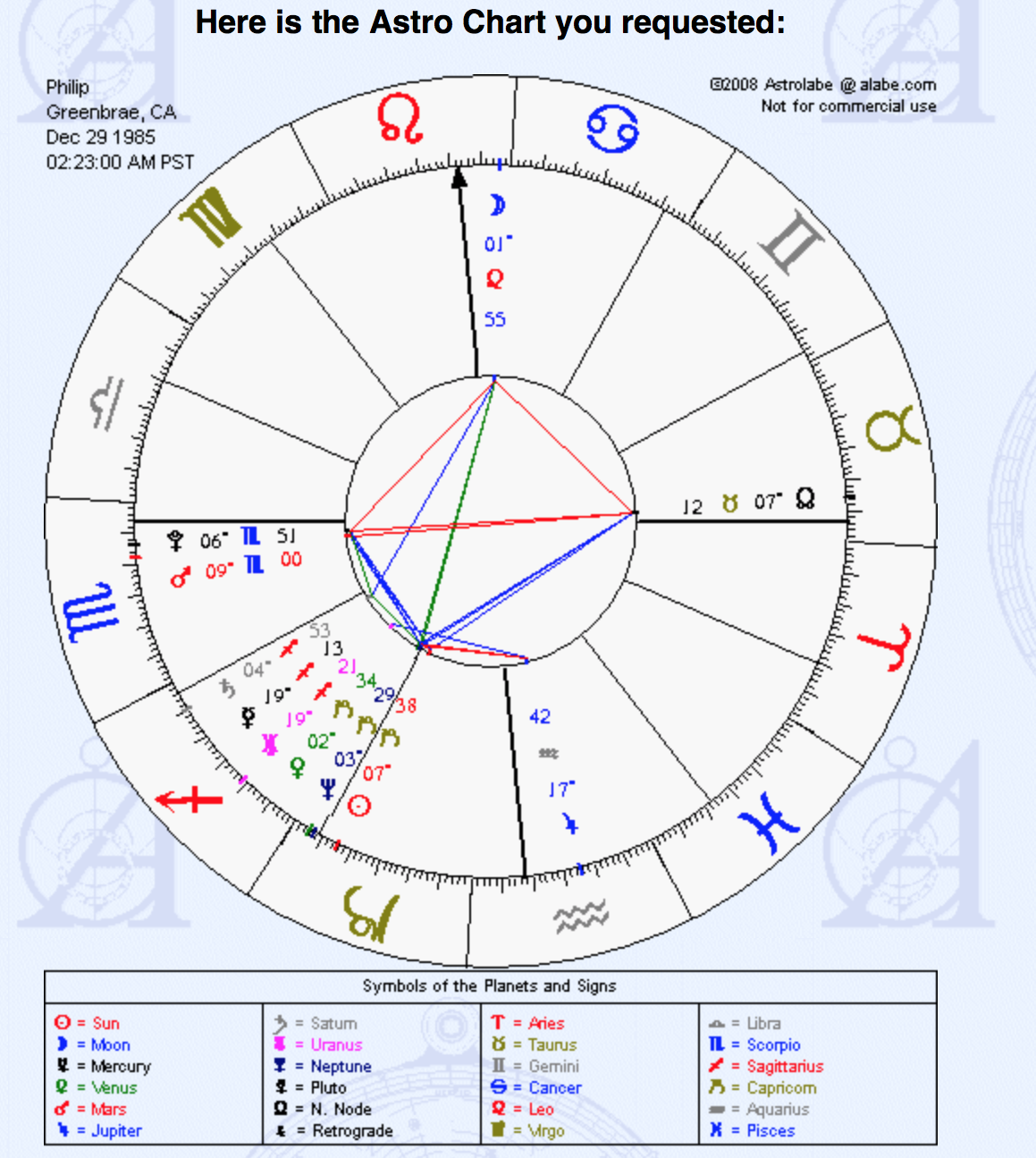 Astrology philip markle medium a reproduction of my chart nvjuhfo Image collections