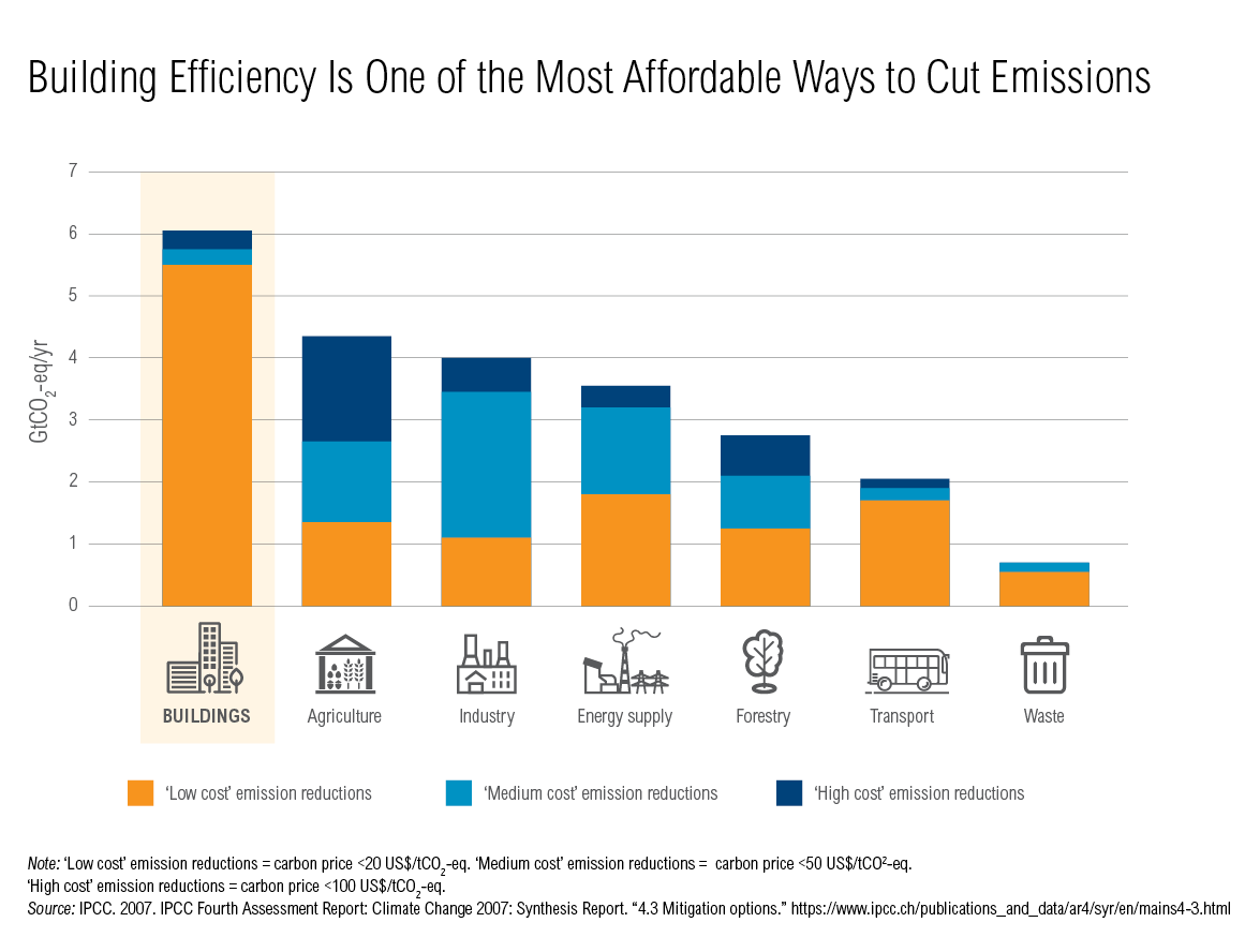 Green Buildings The Forgotten Ace In Climate Change Negotiations