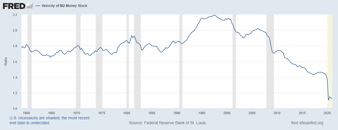 The Federal Reserve's efforts to produce inflation are flaccid