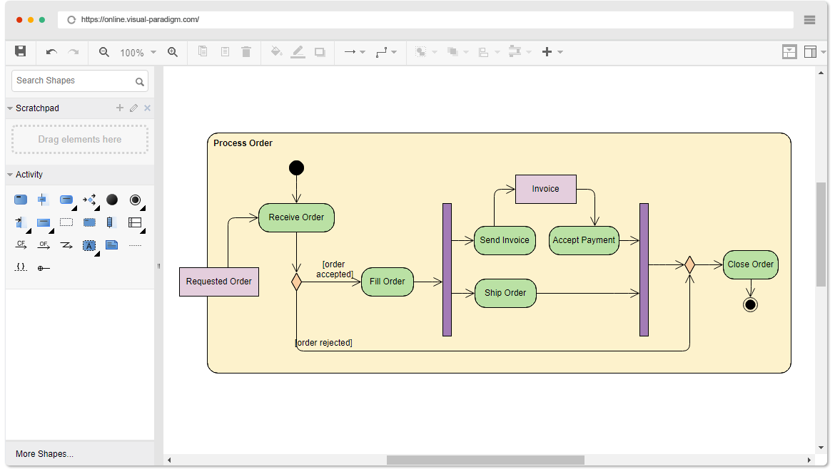 How to Draw UML Activity Diagram Online – Ralph Garcia – Medium