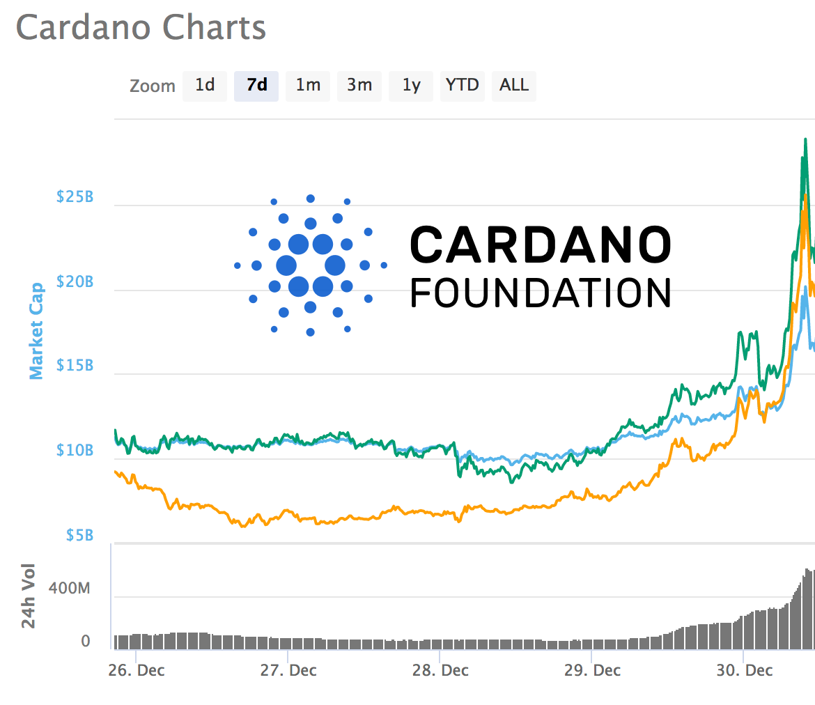 A Very Cost Effective Way To Buy Ada Cardano With Usd Yto Wiring Diagram Get This Shirt On Amazon