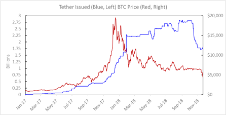 Why Does Crypto Tether Have Value Current Bitcoin Exchange Rate To