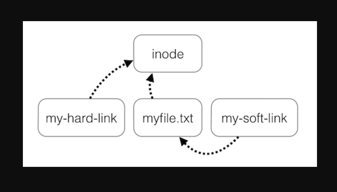 Hard link and symbolic link whats the difference who knows what is a hard link it is an additional name for a file that already exists within linux what is a symbolic link aka soft link buycottarizona Image collections